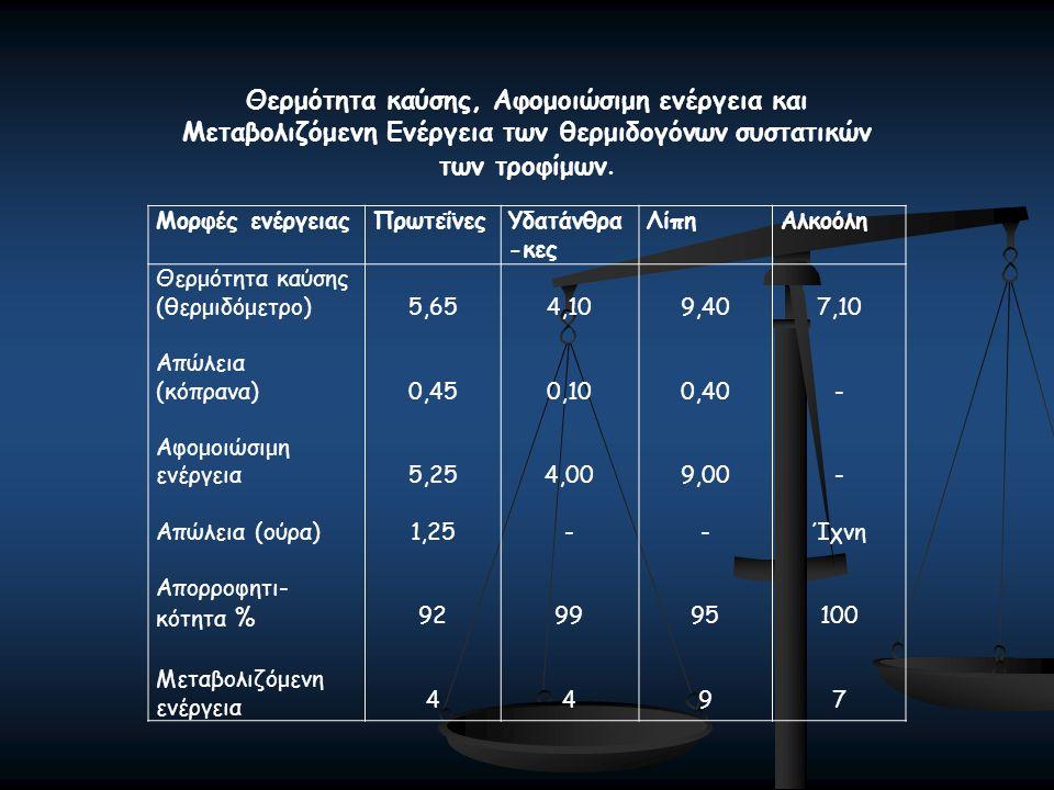 Μορφές ενέργειαςΠρωτεΐνεςΥδατάνθρα -κες ΛίπηΑλκοόλη Θερμότητα καύσης (θερμιδόμετρο) Απώλεια (κόπρανα) Αφομοιώσιμη ενέργεια Απώλεια (ούρα) Απορροφητι- κότητα % Μεταβολιζόμενη ενέργεια 5,65 0,45 5,25 1,25 92 4 4,10 0,10 4,00 - 99 4 9,40 0,40 9,00 - 95 9 7,10 - Ίχνη 100 7 Θερμότητα καύσης, Αφομοιώσιμη ενέργεια και Μεταβολιζόμενη Ενέργεια των θερμιδογόνων συστατικών των τροφίμων.