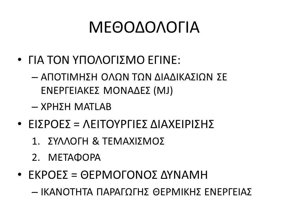 ΜΕΘΟΔΟΛΟΓΙΑ ΧΡΗΣΙΜΟΙ ΔΕΙΚΤΕΣ ΓΙΑ ΣΥΓΚΡΙΣΕΙΣ – ΒΑΘΜΟΣ ΑΠΟΔΟΣΗΣ ΤΗΣ ΕΝΕΡΓΕΙΑΣ (ΑΔΙΑΣΤΑΤΟ ΜΕΓΕΘΟΣ) ΕΚΡΕΟΥΣΑ / ΕΙΣΡΕΟΥΣΑ – ΕΝΤΑΣΗ ΤΗΣ ΕΝΕΡΓΕΙΑΣ (MJ/kg) ΕΙΣΡΕΟΥΣΑ ΕΝΕΡΓΕΙΑ (MJ/ha) / ΠΟΣΟΤΗΤΑ ΠΟΥ ΠΑΡΗΧΘΗ (kg/ha) – ΠΑΡΑΓΩΓΙΚΟΤΗΤΑ ΤΗΣ ΕΝΕΡΓΕΙΑΣ (kg/MJ) ΠΟΣΟΤΗΤΑ ΠΟΥ ΠΑΡΗΧΘΗ (kg/ha) / ΕΙΣΡΕΟΥΣΑ ΕΝΕΡΓΕΙΑ (MJ/ha)