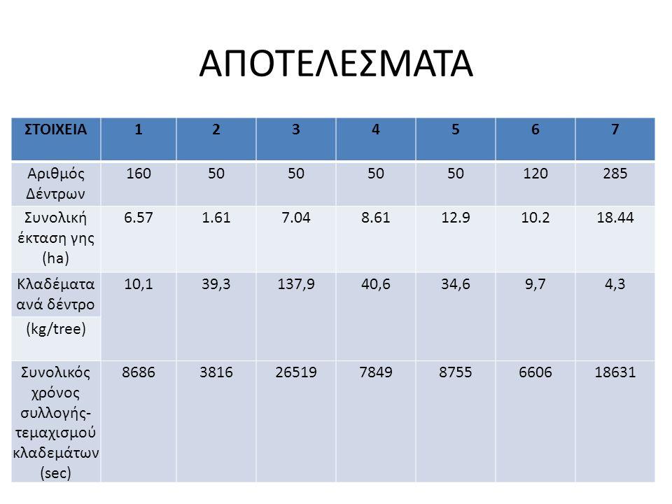 ΑΠΟΤΕΛΕΣΜΑΤΑ ΣΤΟΙΧΕΙΑ1234567 Αριθμός Δέντρων 16050 120285 Συνολική έκταση γης (ha) 6.571.617.048.6112.910.218.44 Κλαδέματα ανά δέντρο 10,139,3137,940,634,69,74,3 (kg/tree) Συνολικός χρόνος συλλογής- τεμαχισμού κλαδεμάτων (sec) 868638162651978498755660618631