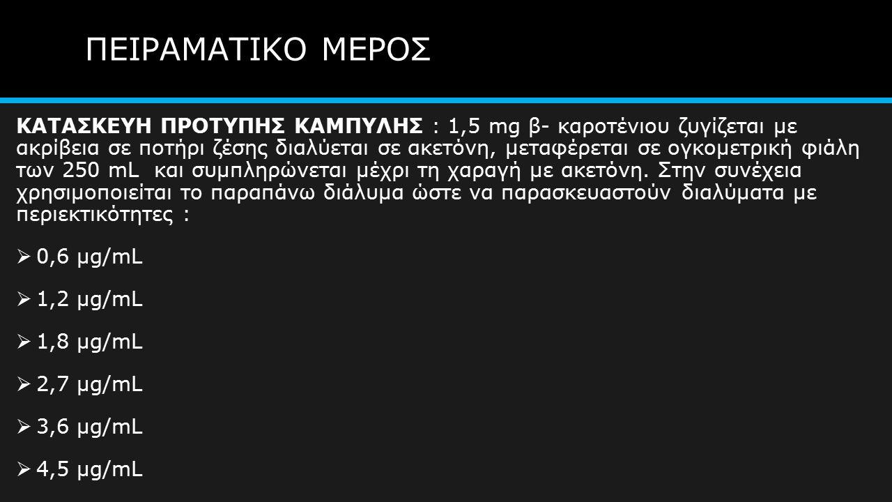 ΠΕΙΡΑΜΑΤΙΚΟ ΜΕΡΟΣ ΚΑΤΑΣΚΕΥΗ ΠΡΟΤΥΠΗΣ ΚΑΜΠΥΛΗΣ : 1,5 mg β- καροτένιου ζυγίζεται με ακρίβεια σε ποτήρι ζέσης διαλύεται σε ακετόνη, μεταφέρεται σε ογκομετρική φιάλη των 250 mL και συμπληρώνεται μέχρι τη χαραγή με ακετόνη.