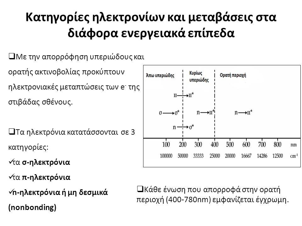Κατηγορίες ηλεκτρονίων και μεταβάσεις στα διάφορα ενεργειακά επίπεδα  Με την απορρόφηση υπεριώδους και ορατής ακτινοβολίας προκύπτουν ηλεκτρονιακές μεταπτώσεις των e - της στιβάδας σθένους.