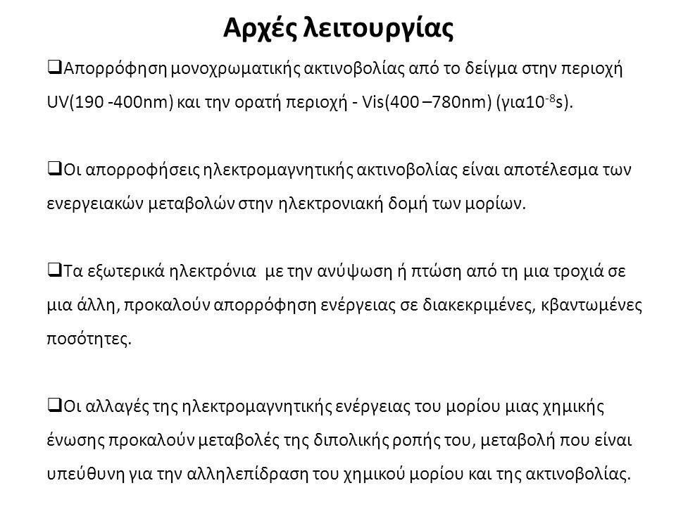 Αρχές λειτουργίας  Απορρόφηση μονοχρωματικής ακτινοβολίας από το δείγμα στην περιοχή UV(190 -400nm) και την ορατή περιοχή - Vis(400 –780nm) (για10 -8 s).