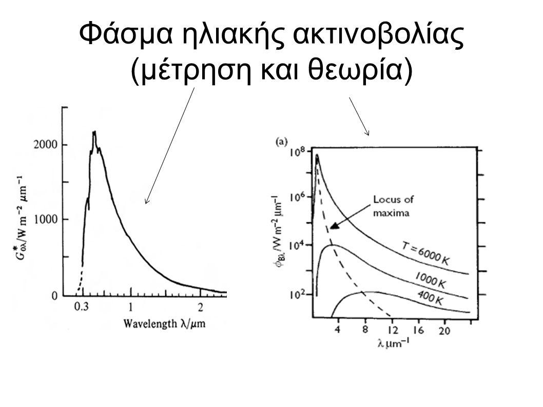Φάσμα ηλιακής ακτινοβολίας (μέτρηση και θεωρία)