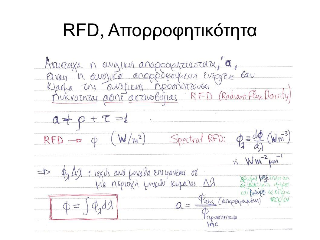 RFD, Απορροφητικότητα
