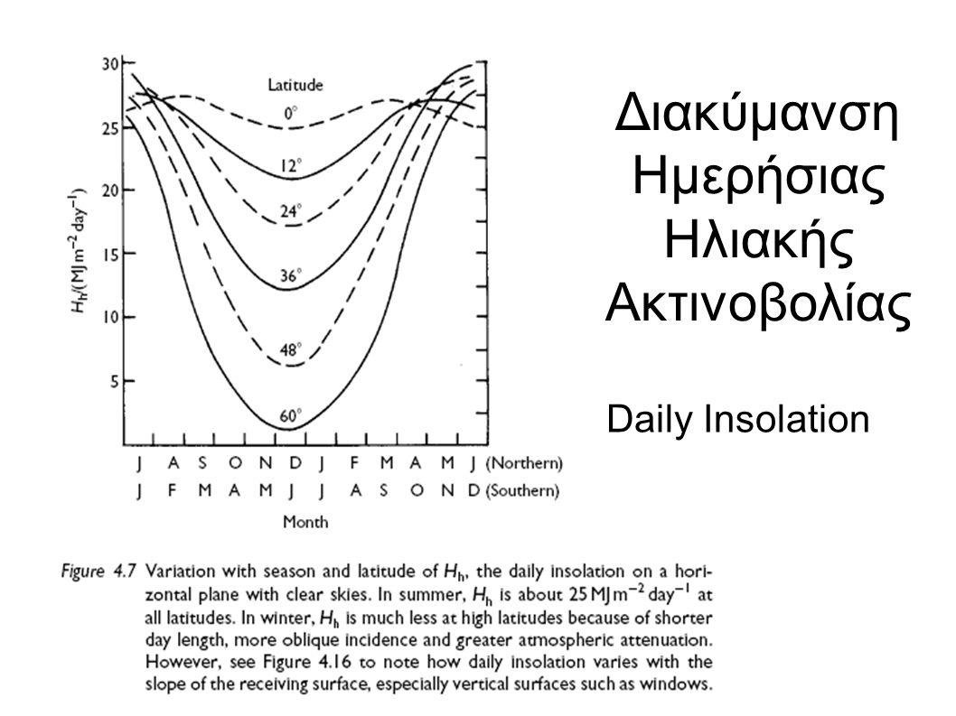 Διακύμανση Ημερήσιας Ηλιακής Ακτινοβολίας Daily Insolation