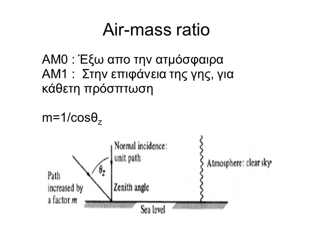 Air-mass ratio AM0 : Έξω απο την ατμόσφαιρα AM1 : Στην επιφάνεια της γης, για κάθετη πρόσπτωση m=1/cosθ z