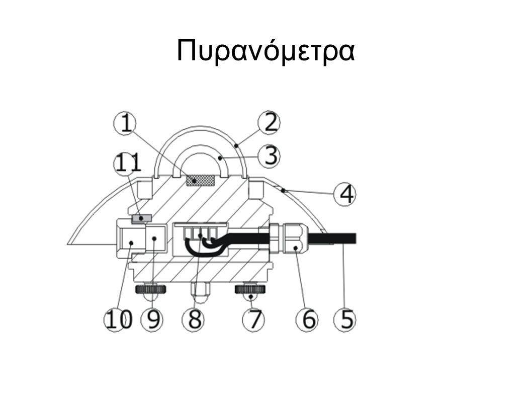Πυρανόμετρα