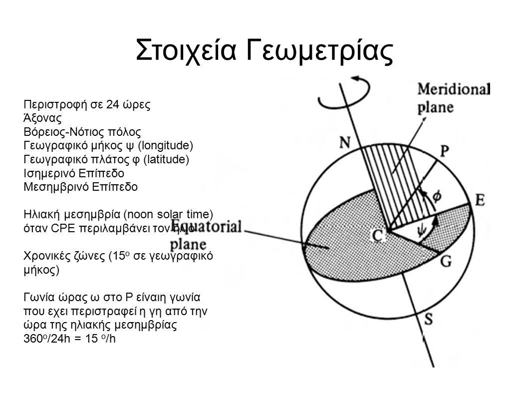 Στοιχεία Γεωμετρίας Περιστροφή σε 24 ώρες Άξονας Βόρειος-Νότιος πόλος Γεωγραφικό μήκος ψ (longitude) Γεωγραφικό πλάτος φ (latitude) Ισημερινό Επίπεδο Μεσημβρινό Επίπεδο Ηλιακή μεσημβρία (noon solar time) όταν CPE περιλαμβάνει τον ήλιο Χρονικές ζώνες (15 ο σε γεωγραφικό μήκος) Γωνία ώρας ω στο P είναιη γωνία που εχει περιστραφεί η γη από την ώρα της ηλιακής μεσημβρίας 360 ο /24h = 15 ο /h