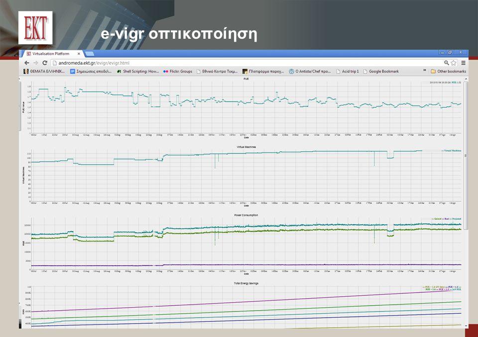 e-vigr οπτικοποίηση