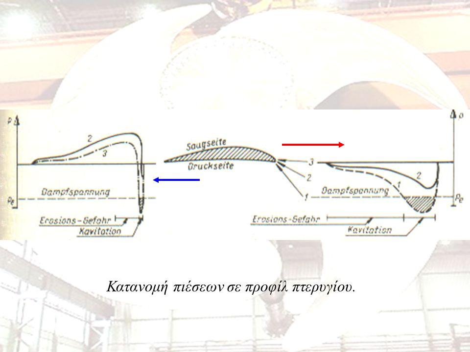 Κατανομή πιέσεων σε προφίλ πτερυγίου.
