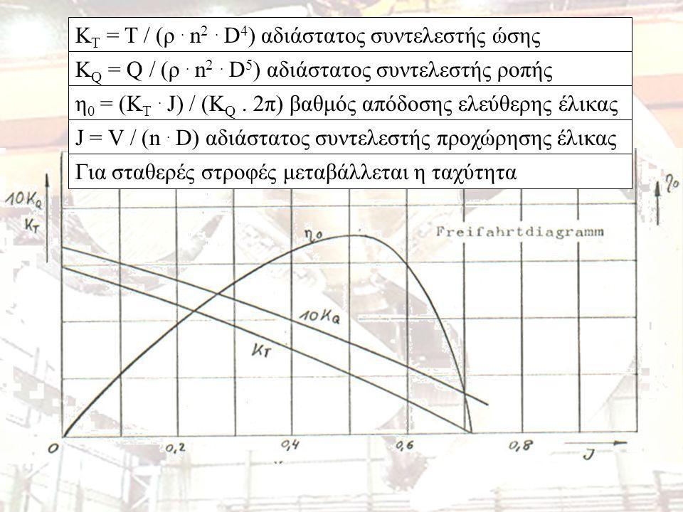K T = T / (ρ. n 2. D 4 ) αδιάστατος συντελεστής ώσης K Q = Q / (ρ.