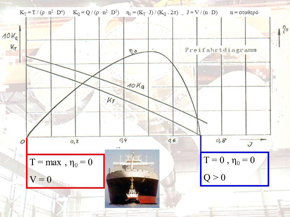 K T = T / (ρ. n 2. D 4 )K Q = Q / (ρ. n 2. D 5 )η 0 = (K T.