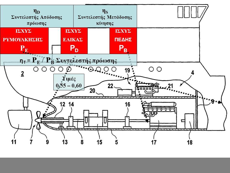 ΙΣΧΥΣ ΡΥΜΟΥΛΚΗΣΗΣ P E ΙΣΧΥΣ ΕΛΙΚΑΣ P D ΙΣΧΥΣ ΠΕΔΗΣ P B η D Συντελεστής Απόδοσης πρόωσης η S Συντελεστής Μετάδοσης κίνησης η T = P E / P B Συντελεστής πρόωσης Τιμές 0,55 – 0,60