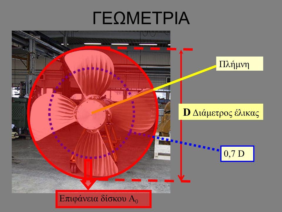 ΓΕΩΜΕΤΡΙΑ D Διάμετρος έλικας Πλήμνη 0,7 D Επιφάνεια δίσκου A 0