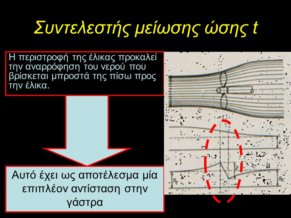 Συντελεστής μείωσης ώσης t Η περιστροφή της έλικας προκαλεί την αναρρόφηση του νερού που βρίσκεται μπροστά της πίσω προς την έλικα.
