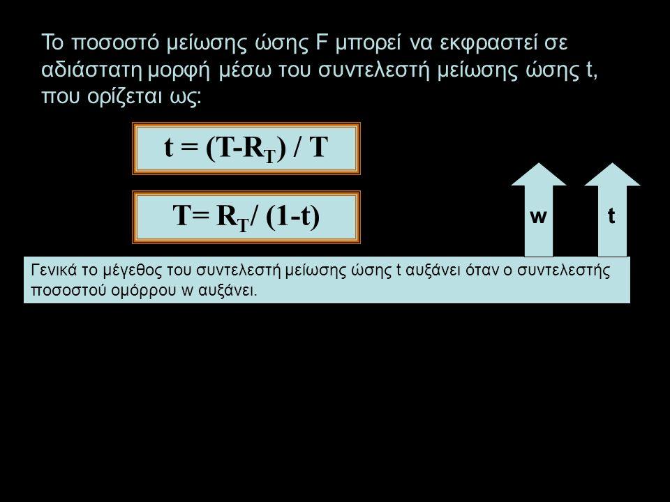 Γενικά το μέγεθος του συντελεστή μείωσης ώσης t αυξάνει όταν ο συντελεστής ποσοστού ομόρρου w αυξάνει.