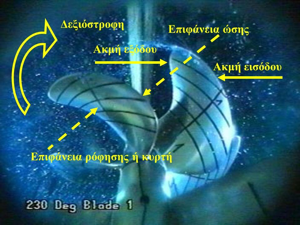Ακμή εισόδου Ακμή εξόδου Επιφάνεια ώσης Επιφάνεια ρόφησης ή κυρτή Δεξιόστροφη