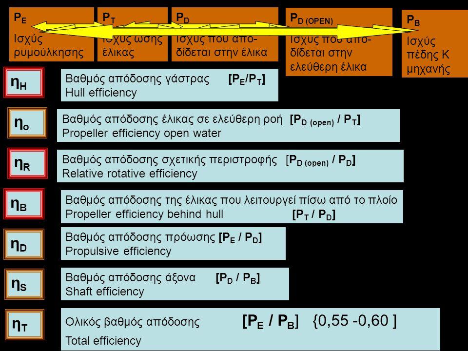 Βαθμός απόδοσης γάστρας [P E /P T ] Hull efficiency ηοηο Βαθμός απόδοσης έλικας σε ελεύθερη ροή [P D (open) / P T ] Propeller efficiency open water Βαθμός απόδοσης σχετικής περιστροφής [P D (open) / P D ] Relative rotative efficiency Βαθμός απόδοσης πρόωσης [P E / P D ] Propulsive efficiency Βαθμός απόδοσης άξονα [P D / P B ] Shaft efficiency Ολικός βαθμός απόδοσης [P E / P B ] {0,55 -0,60 ] Total efficiency ηΗηΗ ηRηR ηDηD ηSηS ηΤηΤ Βαθμός απόδοσης της έλικας που λειτουργεί πίσω από το πλοίο Propeller efficiency behind hull [P T / P D ] ηΒηΒ P E Ισχύς ρυμούλκησης P T Ισχύς ώσης έλικας P D Ισχύς που από- δίδεται στην έλικα P B Ισχύς πέδης Κ μηχανής P D (OPEN) Ισχύς που από- δίδεται στην ελεύθερη έλικα