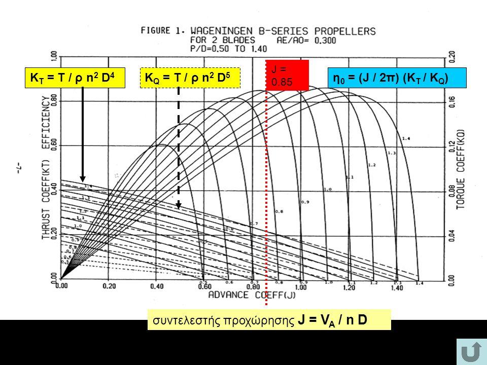 συντελεστής προχώρησης J = V A / n D Κ Τ = Τ / ρ n 2 D 4 Κ Q = Τ / ρ n 2 D 5 η 0 = (J / 2π) (K T / K Q ) J = 0.85