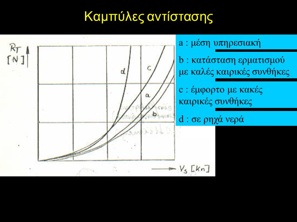 Καμπύλες αντίστασης c : έμφορτο με κακές καιρικές συνθήκες a : μέση υπηρεσιακή b : κατάσταση ερματισμού με καλές καιρικές συνθήκες d : σε ρηχά νερά