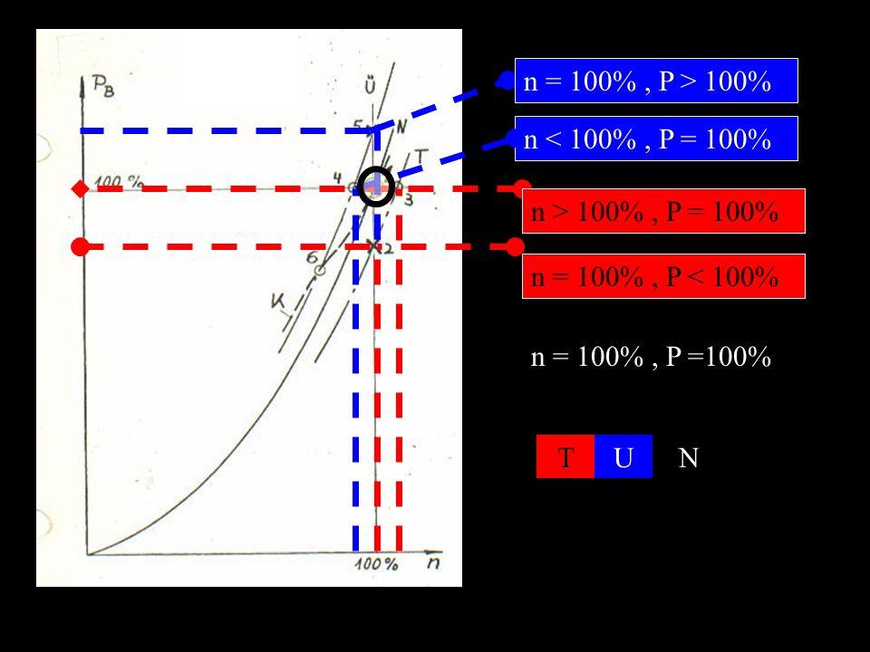 n = 100%, P < 100% n > 100%, P = 100% n < 100%, P = 100% n = 100%, P > 100% n = 100%, P =100% TUN