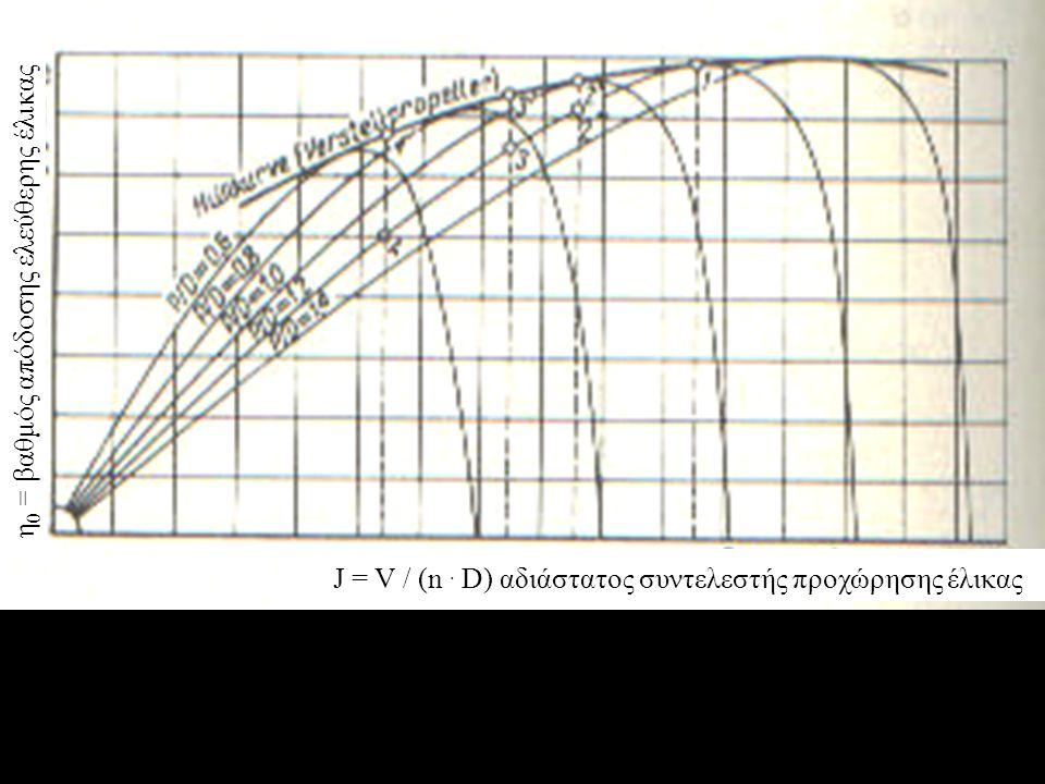 η 0 = βαθμός απόδοσης ελεύθερης έλικας J = V / (n. D) αδιάστατος συντελεστής προχώρησης έλικας
