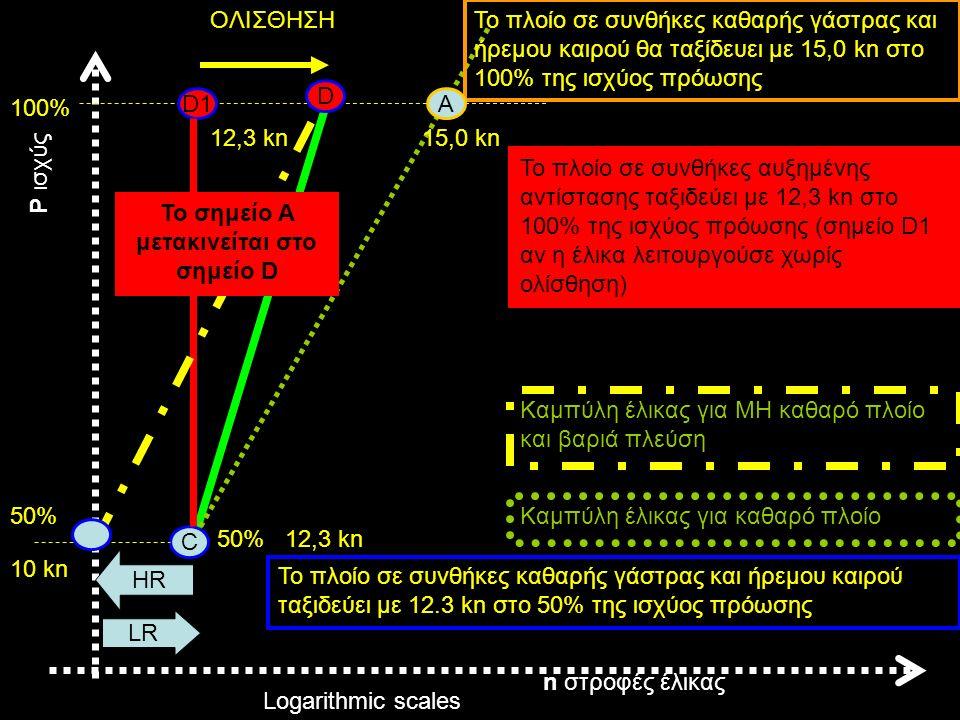 n στροφές έλικας P ισχύς C 50% 10 kn Το πλοίο σε συνθήκες καθαρής γάστρας και ήρεμου καιρού ταξιδεύει με 12.3 kn στο 50% της ισχύος πρόωσης 15,0 kn 100% Το πλοίο σε συνθήκες καθαρής γάστρας και ήρεμου καιρού θα ταξίδευει με 15,0 kn στο 100% της ισχύος πρόωσης Καμπύλη έλικας για καθαρό πλοίο D1D1 Το πλοίο σε συνθήκες αυξημένης αντίστασης ταξιδεύει με 12,3 kn στο 100% της ισχύος πρόωσης (σημείο D1 αν η έλικα λειτουργούσε χωρίς ολίσθηση) ΟΛΙΣΘΗΣΗ 12,3 kn Logarithmic scales 50%12,3 kn Το σημείο A μετακινείται στο σημείο D Καμπύλη έλικας για MH καθαρό πλοίο και βαριά πλεύση LR HR A D