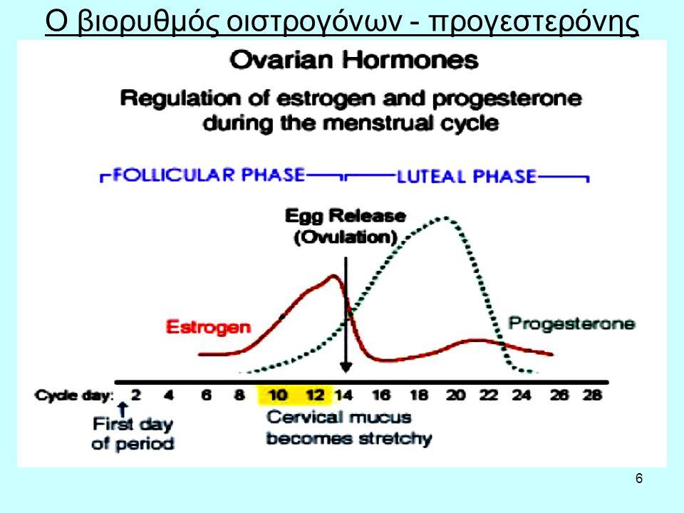 27 Αίτια του συνδρόμου πολυκυστικών ωοθηκών Το σύνδρομο πολυκυστικών ωοθηκών είναι αποτέλεσμα τόσο γενετικής προδιάθεσης όσο και επίδρασης περιβαλλοντικών παραγόντων.
