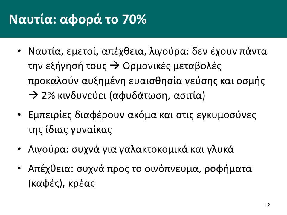 12 Ναυτία: αφορά το 70% Ναυτία, εμετοί, απέχθεια, λιγούρα: δεν έχουν πάντα την εξήγησή τους  Ορμονικές μεταβολές προκαλούν αυξημένη ευαισθησία γεύσης και οσμής  2% κινδυνεύει (αφυδάτωση, ασιτία) Εμπειρίες διαφέρουν ακόμα και στις εγκυμοσύνες της ίδιας γυναίκας Λιγούρα: συχνά για γαλακτοκομικά και γλυκά Απέχθεια: συχνά προς το οινόπνευμα, ροφήματα (καφές), κρέας