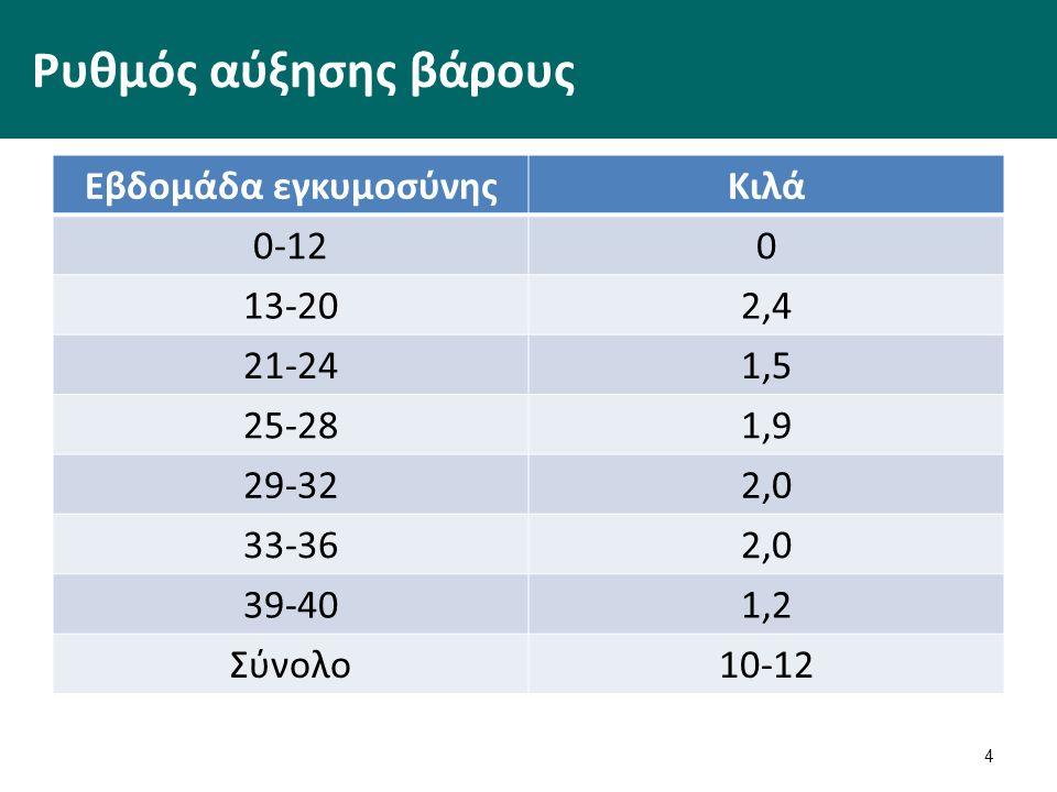 Ρυθμός αύξησης βάρους Εβδομάδα εγκυμοσύνηςΚιλά 0-120 13-202,4 21-241,5 25-281,9 29-322,0 33-362,0 39-401,2 Σύνολο10-12 4