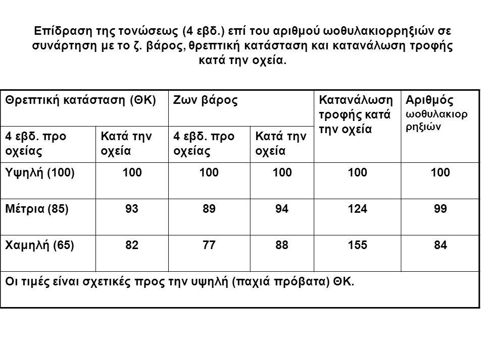 Επίδραση της τονώσεως (4 εβδ.) επί του αριθμού ωοθυλακιορρηξιών σε συνάρτηση με το ζ. βάρος, θρεπτική κατάσταση και κατανάλωση τροφής κατά την οχεία.