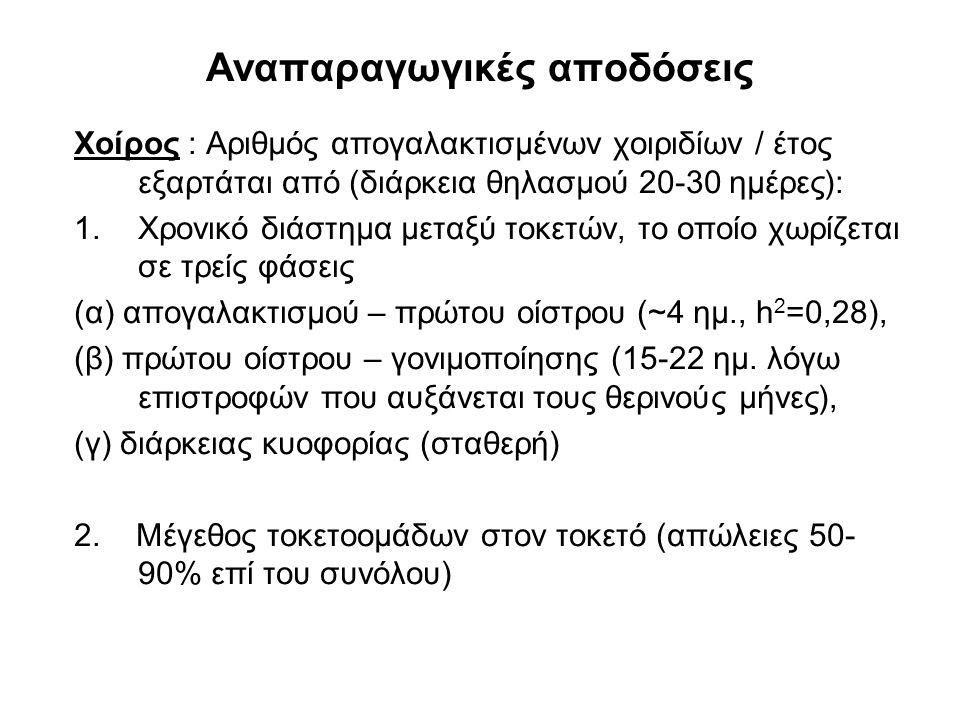 Αναπαραγωγικές αποδόσεις Χοίρος : Αριθμός απογαλακτισμένων χοιριδίων / έτος εξαρτάται από (διάρκεια θηλασμού 20-30 ημέρες): 1.Χρονικό διάστημα μεταξύ