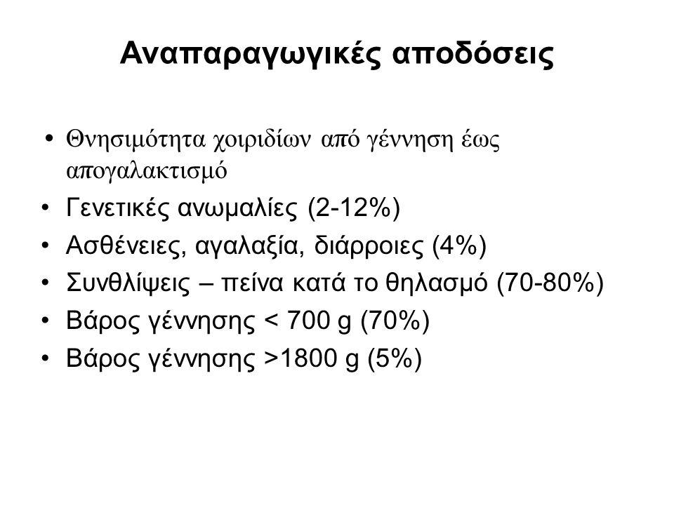Αναπαραγωγικές αποδόσεις Θνησιμότητα χοιριδίων α π ό γέννηση έως α π ογαλακτισμό Γενετικές ανωμαλίες (2-12%) Ασθένειες, αγαλαξία, διάρροιες (4%) Συνθλ