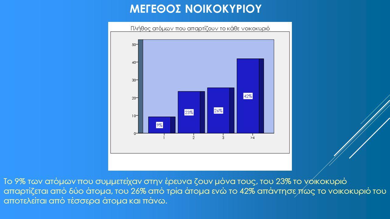 ΟΙΚΟΓΕΝΕΙΑΚΟ ΕΙΣΟΔΗΜΑ Στο διάγραμμα απεικονίζονται οι κλάσεις οικογενειακών εισοδημάτων και τα ποσοστά των συμμετεχόντων στην έρευνα που βρίσκονται σε κάθε κατηγορία.
