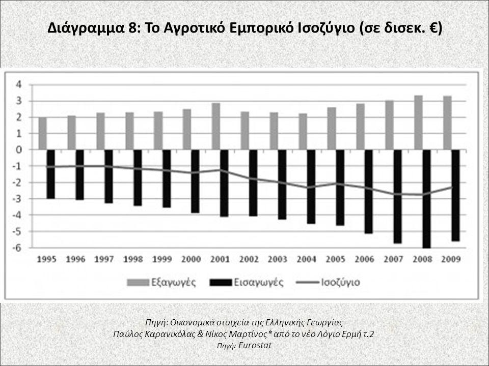 Διάγραμμα 8: Το Αγροτικό Εμπορικό Ισοζύγιο (σε δισεκ. €) Πηγή: Οικονομικά στοιχεία της Ελληνικής Γεωργίας Παύλος Καρανικόλας & Νίκος Μαρτίνος* από το
