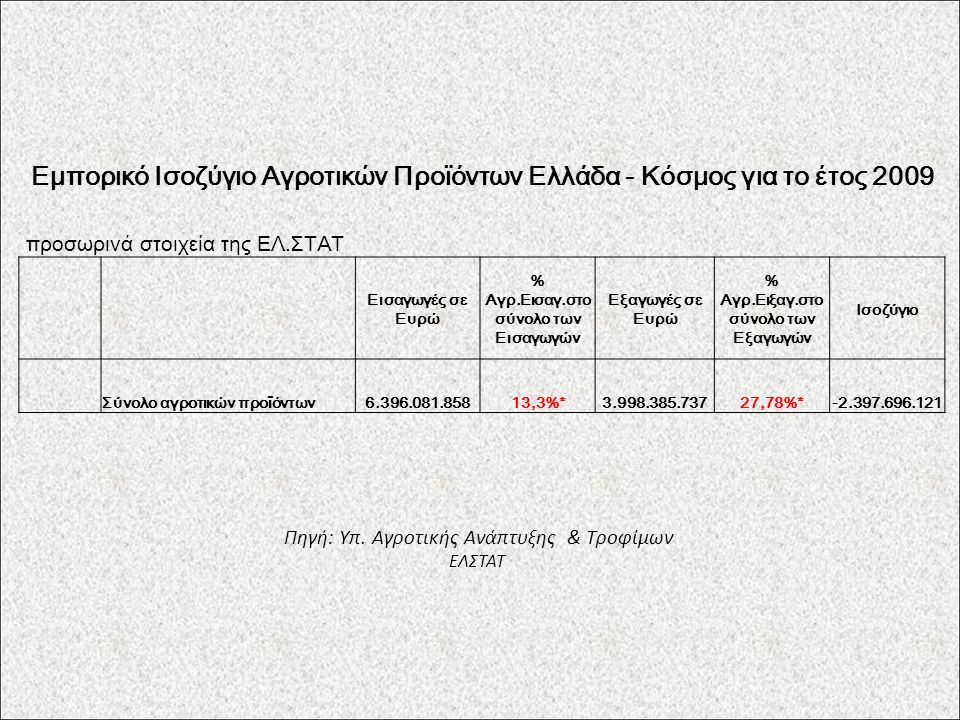 Εμπορικό Ισοζύγιο Αγροτικών Προϊόντων Ελλάδα - Κόσμος για το έτος 2009 προσωρινά στοιχεία της ΕΛ.ΣΤΑΤ Εισαγωγές σε Ευρώ % Αγρ.Εισαγ.στο σύνολο των Εισαγωγών Εξαγωγές σε Ευρώ % Αγρ.Ειξαγ.στο σύνολο των Εξαγωγών Ισοζύγιο Σύνολο αγροτικών προϊόντων6.396.081.85813,3%*3.998.385.73727,78%*-2.397.696.121 Πηγή: Υπ.