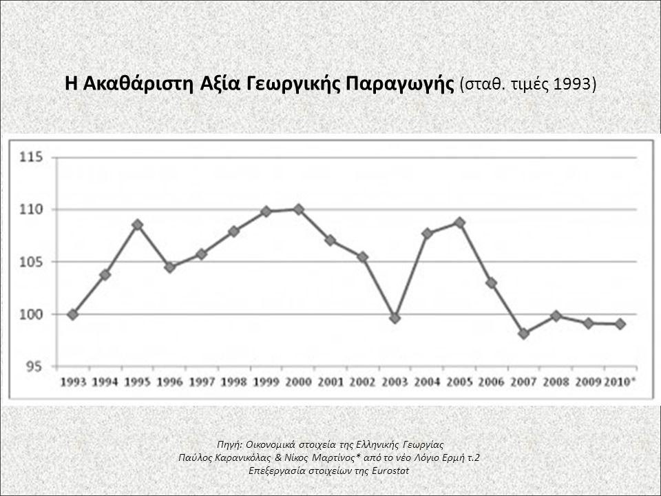 Η Ακαθάριστη Αξία Γεωργικής Παραγωγής (σταθ. τιμές 1993) Πηγή: Οικονομικά στοιχεία της Ελληνικής Γεωργίας Παύλος Καρανικόλας & Νίκος Μαρτίνος* από το