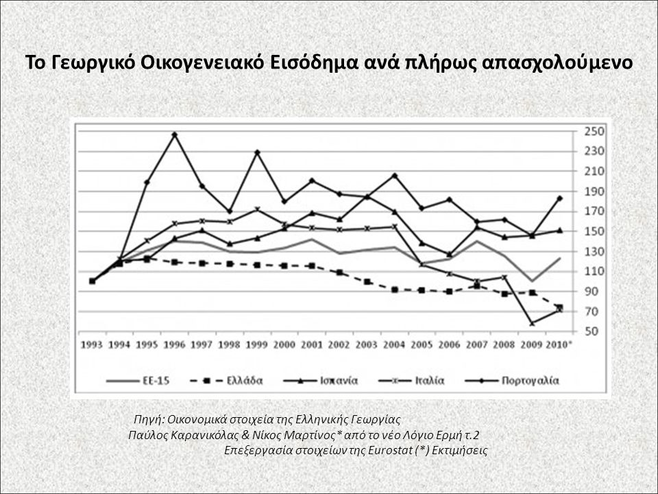 Το Γεωργικό Οικογενειακό Εισόδημα ανά πλήρως απασχολούμενο Πηγή: Οικονομικά στοιχεία της Ελληνικής Γεωργίας Παύλος Καρανικόλας & Νίκος Μαρτίνος* από το νέο Λόγιο Ερμή τ.2 Επεξεργασία στοιχείων της Eurostat (*) Εκτιμήσεις