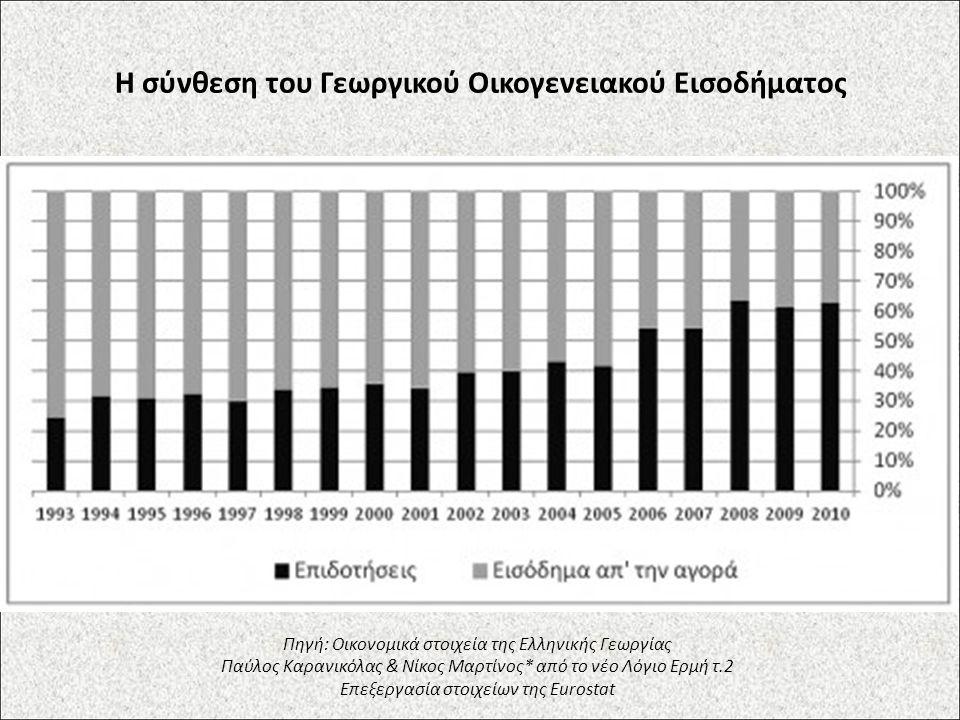 Η σύνθεση του Γεωργικού Οικογενειακού Εισοδήματος Πηγή: Οικονομικά στοιχεία της Ελληνικής Γεωργίας Παύλος Καρανικόλας & Νίκος Μαρτίνος* από το νέο Λόγιο Ερμή τ.2 Επεξεργασία στοιχείων της Eurostat