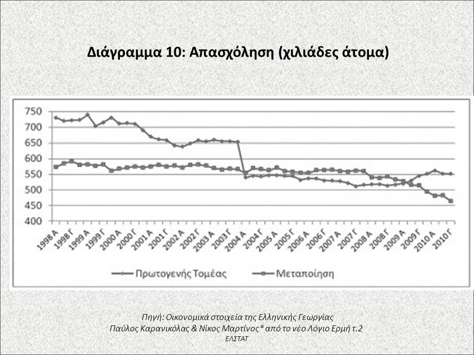 Διάγραμμα 10: Απασχόληση (χιλιάδες άτομα) Πηγή: Οικονομικά στοιχεία της Ελληνικής Γεωργίας Παύλος Καρανικόλας & Νίκος Μαρτίνος* από το νέο Λόγιο Ερμή τ.2 ΕΛΣΤΑΤ