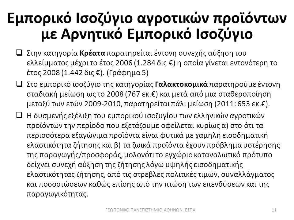  Στην κατηγορία Κρέατα παρατηρείται έντονη συνεχής αύξηση του ελλείμματος μέχρι το έτος 2006 (1.284 δις €) η οποία γίνεται εντονότερη το έτος 2008 (1.442 δις €).