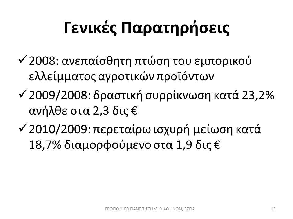 Γενικές Παρατηρήσεις 2008: ανεπαίσθητη πτώση του εμπορικού ελλείμματος αγροτικών προϊόντων 2009/2008: δραστική συρρίκνωση κατά 23,2% ανήλθε στα 2,3 δις € 2010/2009: περεταίρω ισχυρή μείωση κατά 18,7% διαμορφούμενο στα 1,9 δις € ΓΕΩΠΟΝΙΚΟ ΠΑΝΕΠΙΣΤΗΜΙΟ ΑΘΗΝΩΝ, ΕΣΠΑ13