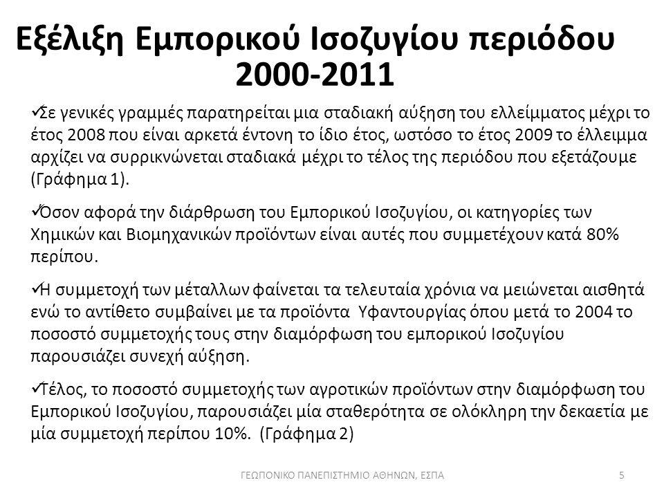 5 Εξέλιξη Εμπορικού Ισοζυγίου περιόδου 2000-2011 Σε γενικές γραμμές παρατηρείται μια σταδιακή αύξηση του ελλείμματος μέχρι το έτος 2008 που είναι αρκε