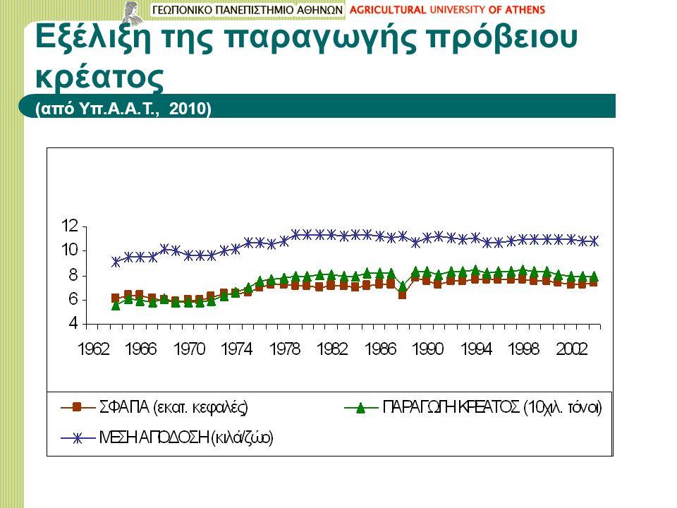 Εξέλιξη της παραγωγής πρόβειου κρέατος (από Υπ.Α.Α.Τ., 2010)