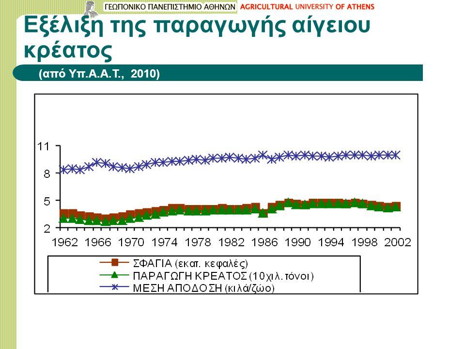 Εξέλιξη της παραγωγής αίγειου κρέατος (από Υπ.Α.Α.Τ., 2010)
