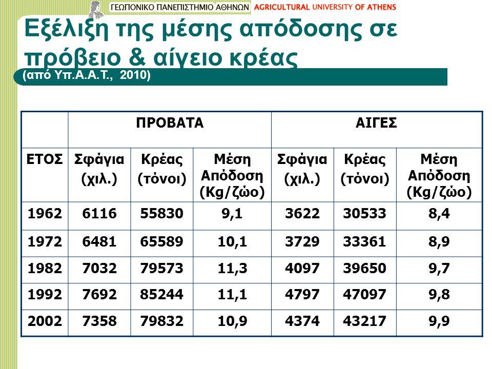 Εξέλιξη της μέσης απόδοσης σε πρόβειο & αίγειο κρέας ΠΡΟΒΑΤΑΑΙΓΕΣ ΕΤΟΣΣφάγια (χιλ.) Κρέας (τόνοι) Μέση Απόδοση (Kg/ζώο) Σφάγια (χιλ.) Κρέας (τόνοι) Μέση Απόδοση (Kg/ζώο) 19626116558309,13622305338,4 197264816558910,13729333618,9 198270327957311,34097396509,7 199276928524411,14797470979,8 200273587983210,94374432179,9 (από Υπ.Α.Α.Τ., 2010)