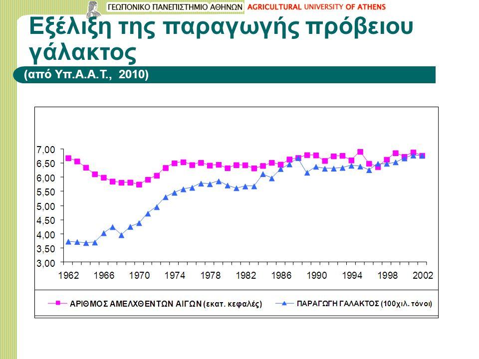 Εξέλιξη της παραγωγής πρόβειου γάλακτος (από Υπ.Α.Α.Τ., 2010)