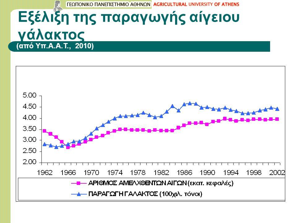 Εξέλιξη της παραγωγής αίγειου γάλακτος (από Υπ.Α.Α.Τ., 2010)