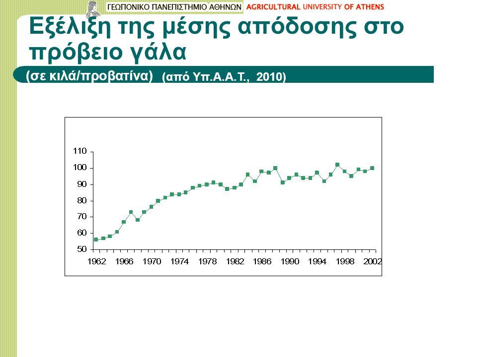 Εξέλιξη της μέσης απόδοσης στο πρόβειο γάλα (σε κιλά/προβατίνα) (από Υπ.Α.Α.Τ., 2010)
