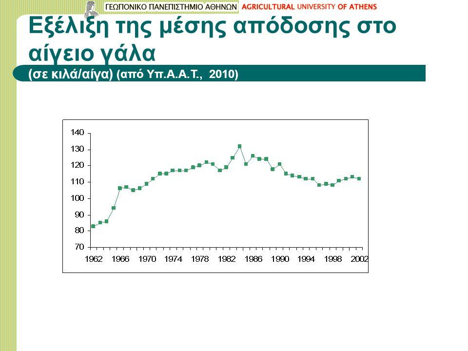 Εξέλιξη της μέσης απόδοσης στο αίγειο γάλα (σε κιλά/αίγα) (από Υπ.Α.Α.Τ., 2010)